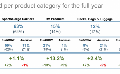 Sales trend per product category for the full year.