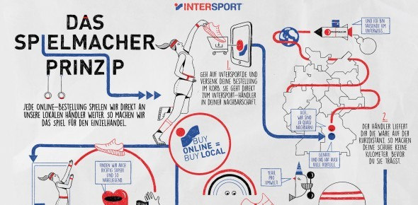 Intersport-Illustration zum Spielmacher-Prinzip.