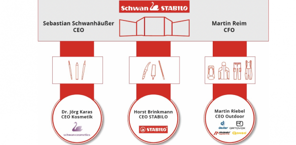 Neuorganistion Schwan-Stabilo Group.