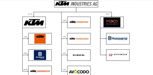 KTM Industries wird Pierer Mobility.